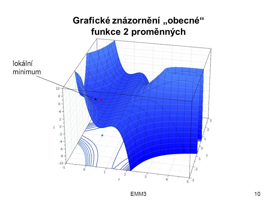 """EMM310 Grafické znázornění """"obecné"""" funkce 2 proměnných lokální minimum"""