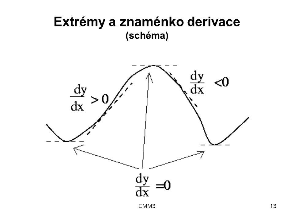 EMM313 Extrémy a znaménko derivace (schéma)