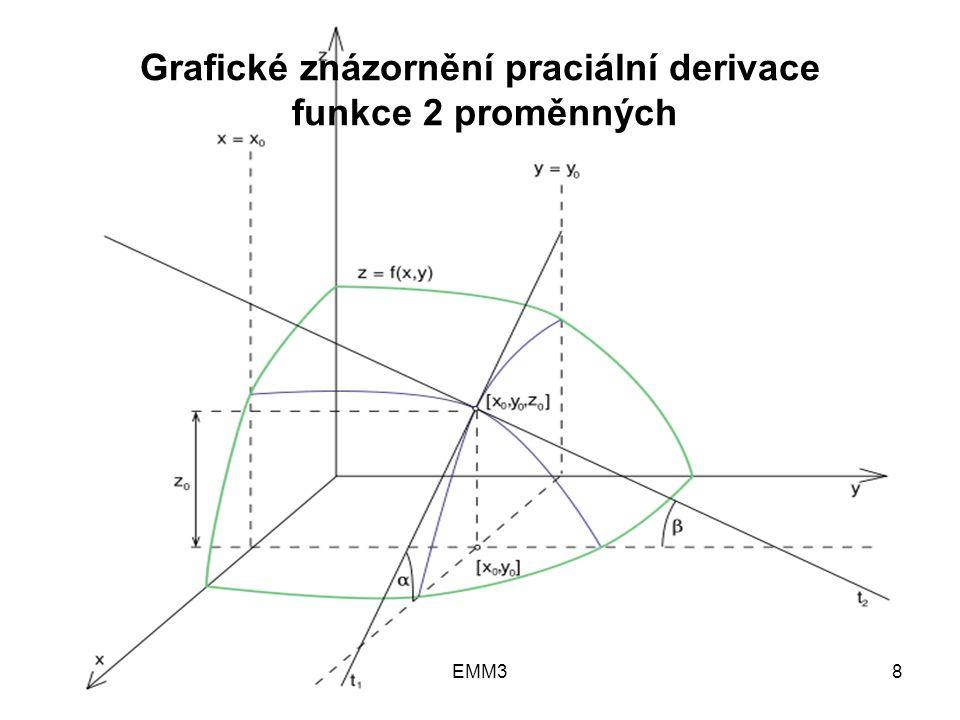 EMM38 Grafické znázornění praciální derivace funkce 2 proměnných
