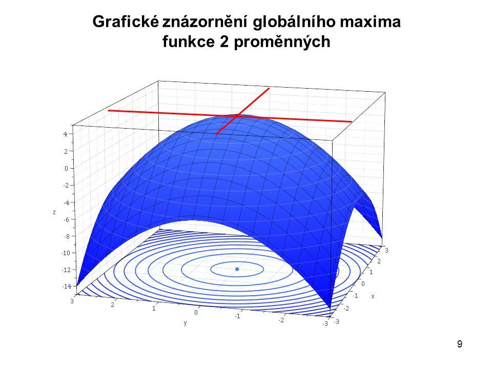 """EMM310 Grafické znázornění """"obecné funkce 2 proměnných lokální minimum"""