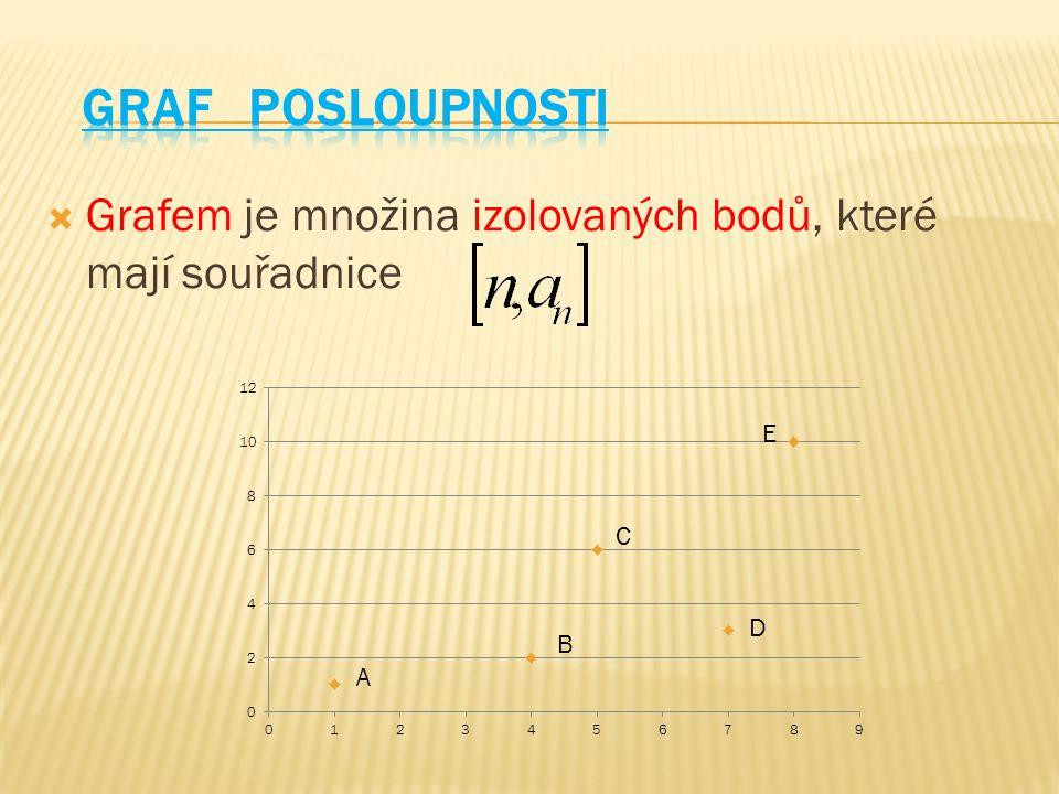  Grafem je množina izolovaných bodů, které mají souřadnice A