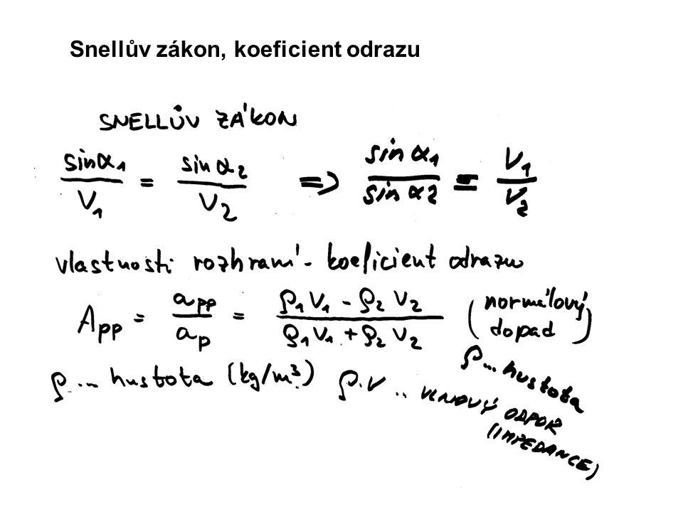 Snellův zákon, koeficient odrazu