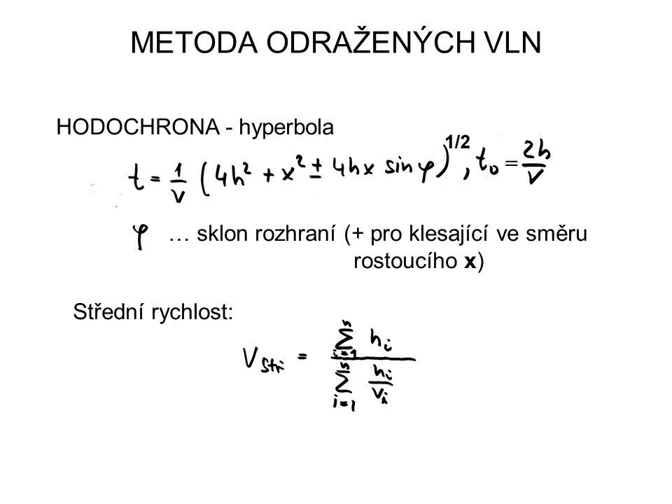METODA ODRAŽENÝCH VLN HODOCHRONA - hyperbola … sklon rozhraní (+ pro klesající ve směru rostoucího x) Střední rychlost: =