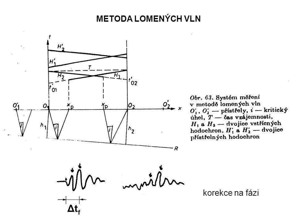 METODA LOMENÝCH VLN Δt f korekce na fázi