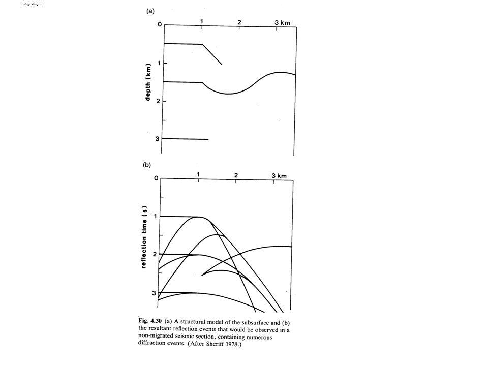 Migr shapes