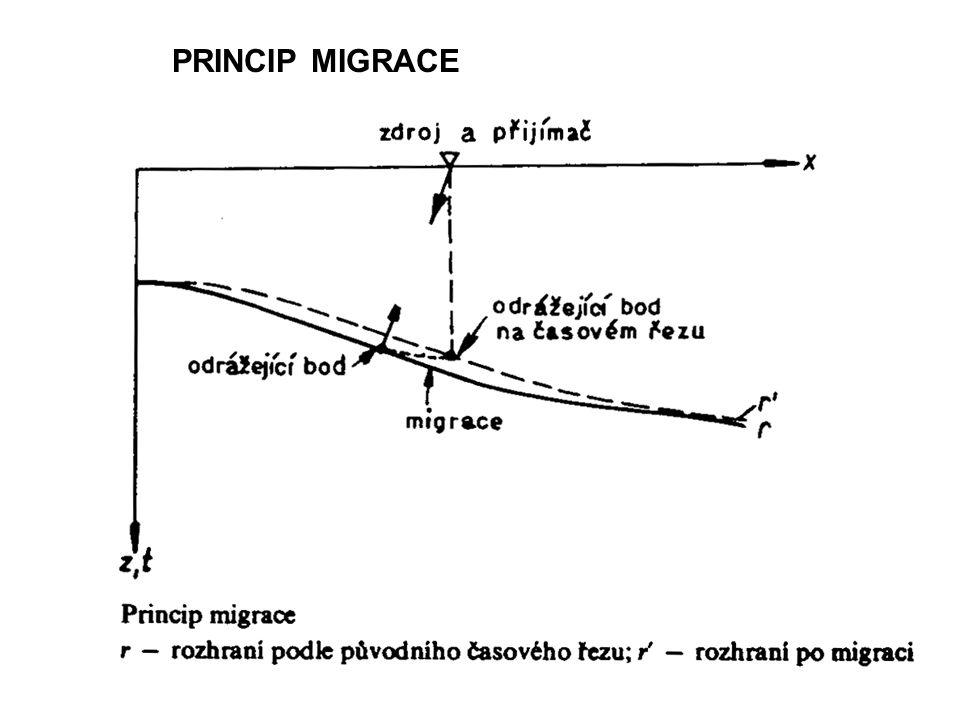PRINCIP MIGRACE