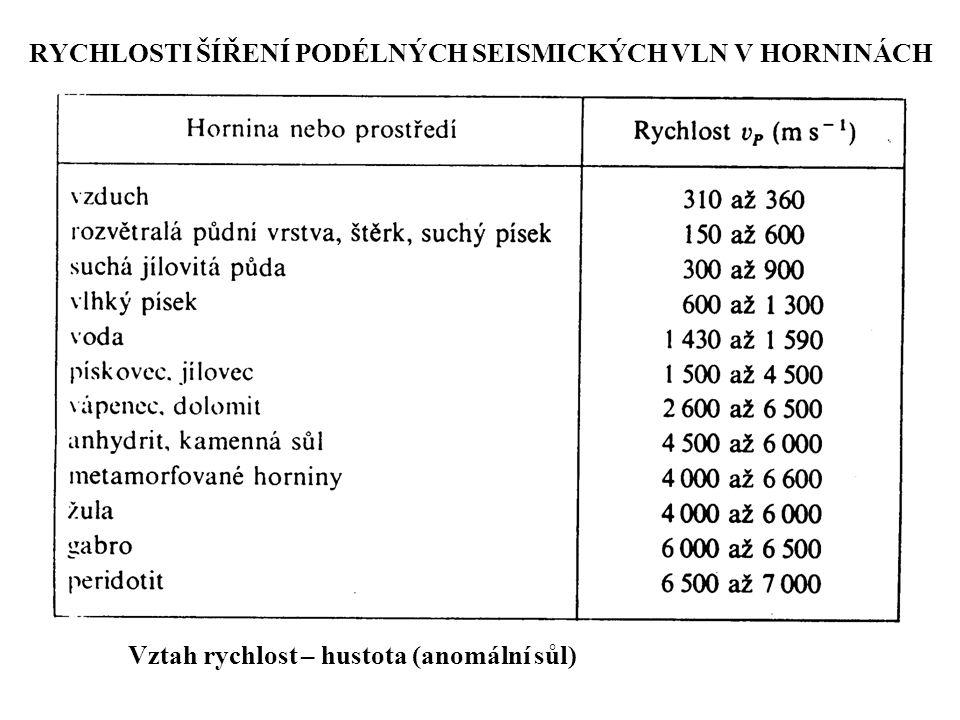 RYCHLOSTI ŠÍŘENÍ PODÉLNÝCH SEISMICKÝCH VLN V HORNINÁCH Vztah rychlost – hustota (anomální sůl)