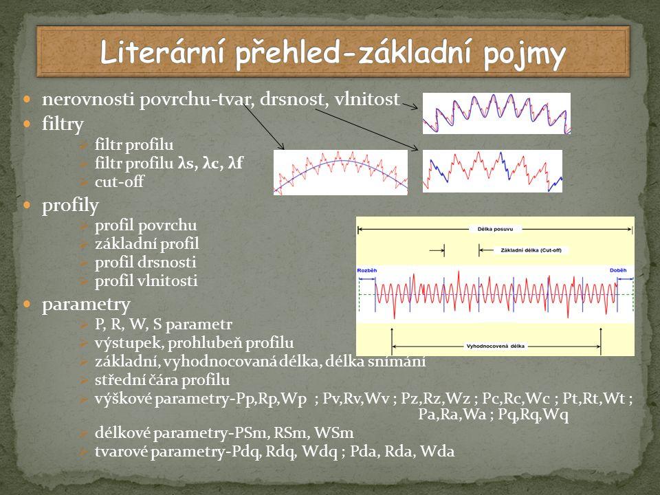 hodnocené dřeviny  kruhovitě pórovité listnáče – DB, JM, JS  roztroušeně pórovité listnáče – BK, BR, LP  jehličnany – SM, BO příprava vzorků  na zkušebním frézovacím standu  parametry stroje - otáčky hřídele 9000 min -1, rychlost posuvu 21 m.min -1, tloušťka třísky 2 mm  frézovací hlava – průměr 125 mm, výška 100 mm, počet nožů-6 ks, otvor pro hřídel- ø 40 mm proces vyhodnocení  přístrojem firmy Taylor Hobson – Talysurf CLI 1000, konfokálním snímačem  na každém vzorku zvoleny 2 ploch (17x17 mm), z každé plochy 3 řezy Talysufr CLI 1000 zkušební stand Frézovací hlava