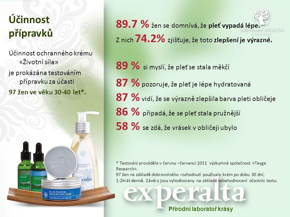 Přírodní laboratoř krásy Účinnost přípravků Účinnost ochranného krému «Životní síla» je prokázána testováním přípravku za účasti 97 žen ve věku 30-40