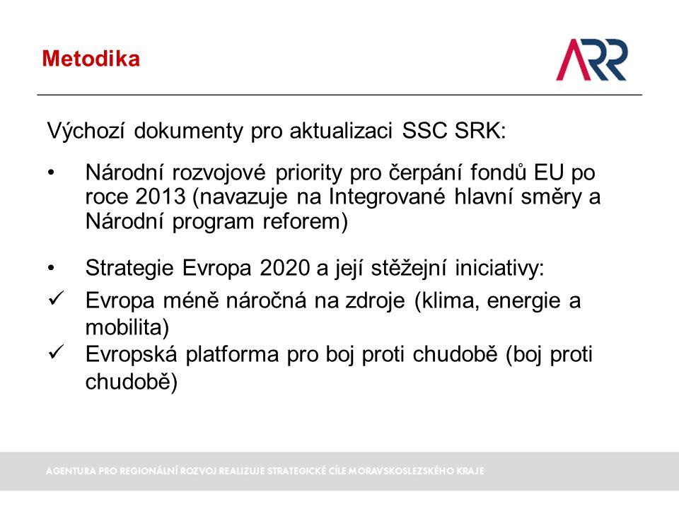Metodika Výchozí dokumenty pro aktualizaci SSC SRK: Národní rozvojové priority pro čerpání fondů EU po roce 2013 (navazuje na Integrované hlavní směry a Národní program reforem) Strategie Evropa 2020 a její stěžejní iniciativy: Evropa méně náročná na zdroje (klima, energie a mobilita) Evropská platforma pro boj proti chudobě (boj proti chudobě)