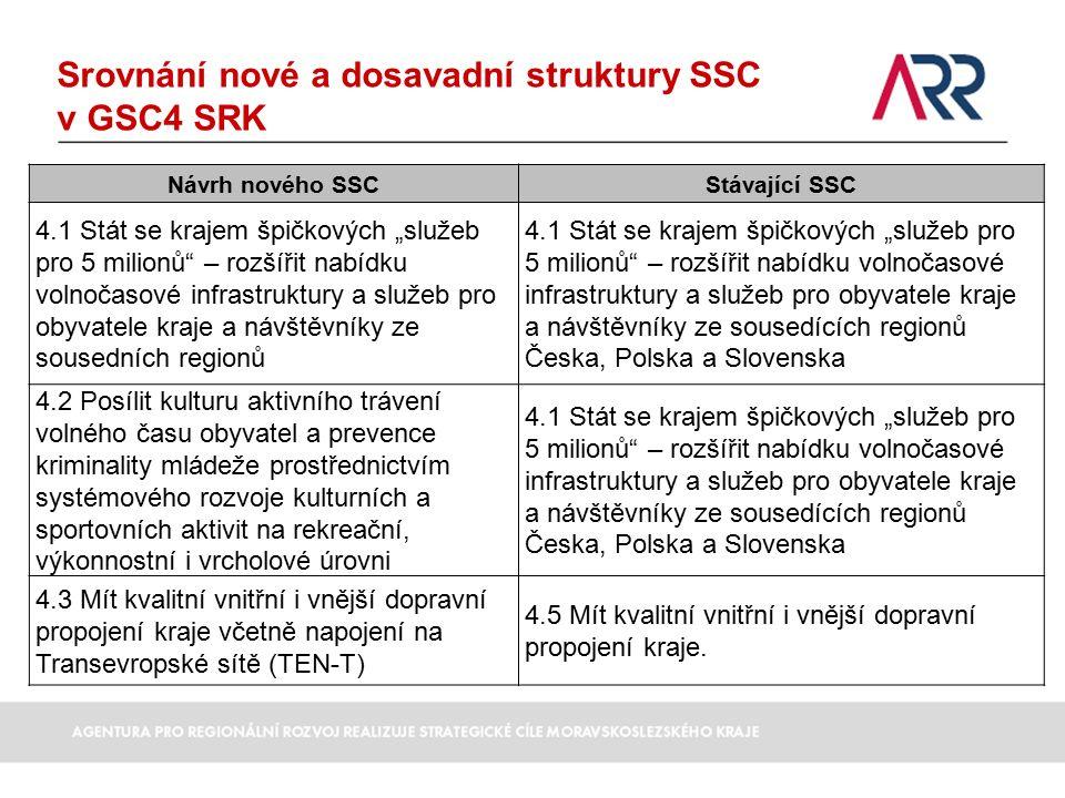"""Srovnání nové a dosavadní struktury SSC v GSC4 SRK Návrh nového SSCStávající SSC 4.1 Stát se krajem špičkových """"služeb pro 5 milionů – rozšířit nabídku volnočasové infrastruktury a služeb pro obyvatele kraje a návštěvníky ze sousedních regionů 4.1 Stát se krajem špičkových """"služeb pro 5 milionů – rozšířit nabídku volnočasové infrastruktury a služeb pro obyvatele kraje a návštěvníky ze sousedících regionů Česka, Polska a Slovenska 4.2 Posílit kulturu aktivního trávení volného času obyvatel a prevence kriminality mládeže prostřednictvím systémového rozvoje kulturních a sportovních aktivit na rekreační, výkonnostní i vrcholové úrovni 4.1 Stát se krajem špičkových """"služeb pro 5 milionů – rozšířit nabídku volnočasové infrastruktury a služeb pro obyvatele kraje a návštěvníky ze sousedících regionů Česka, Polska a Slovenska 4.3 Mít kvalitní vnitřní i vnější dopravní propojení kraje včetně napojení na Transevropské sítě (TEN-T) 4.5 Mít kvalitní vnitřní i vnější dopravní propojení kraje."""