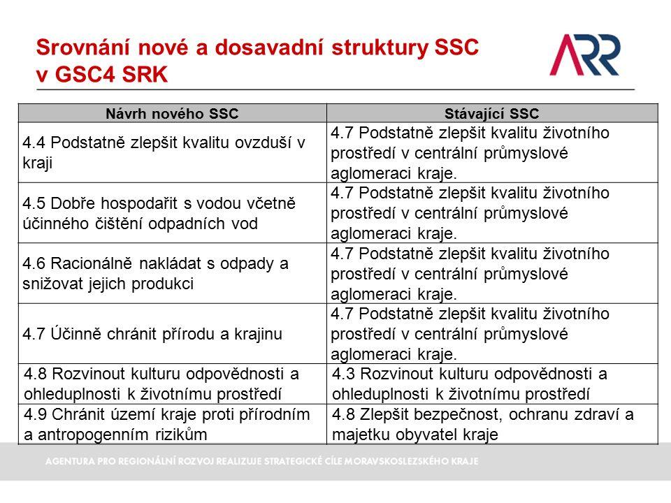 Srovnání nové a dosavadní struktury SSC v GSC4 SRK Návrh nového SSCStávající SSC 4.4 Podstatně zlepšit kvalitu ovzduší v kraji 4.7 Podstatně zlepšit kvalitu životního prostředí v centrální průmyslové aglomeraci kraje.