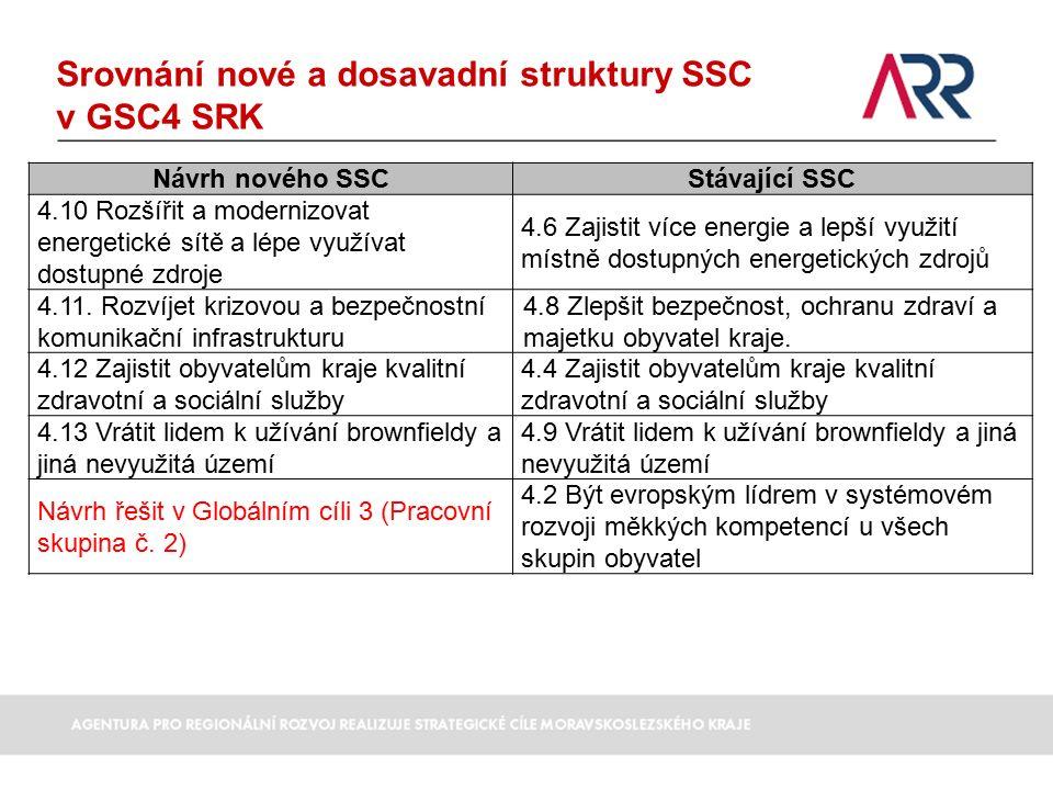 Srovnání nové a dosavadní struktury SSC v GSC4 SRK Návrh nového SSCStávající SSC 4.10 Rozšířit a modernizovat energetické sítě a lépe využívat dostupné zdroje 4.6 Zajistit více energie a lepší využití místně dostupných energetických zdrojů 4.11.
