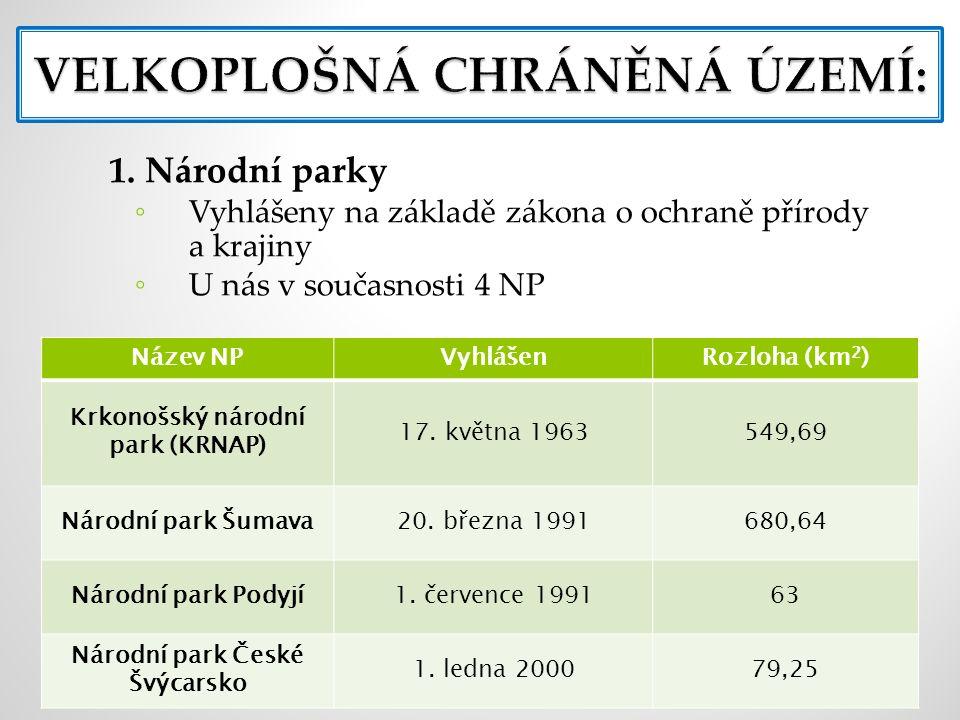 1. Národní parky ◦ Vyhlášeny na základě zákona o ochraně přírody a krajiny ◦ U nás v současnosti 4 NP Název NPVyhlášenRozloha (km 2 ) Krkonošský národ
