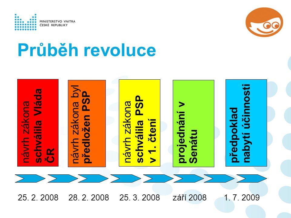 Průběh revoluce 25. 2. 2008 28. 2. 2008 25. 3.