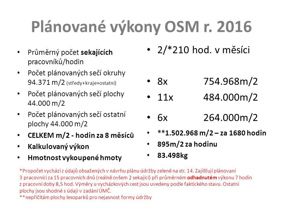 Plánované výkony OSM r.