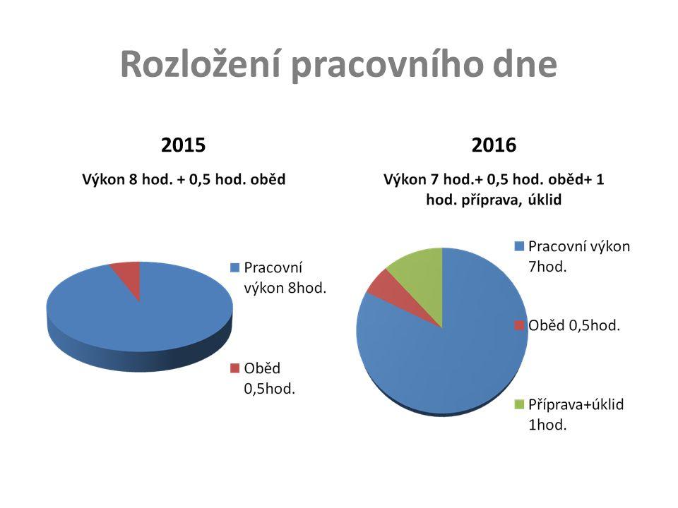 Rozložení pracovního dne 20152016