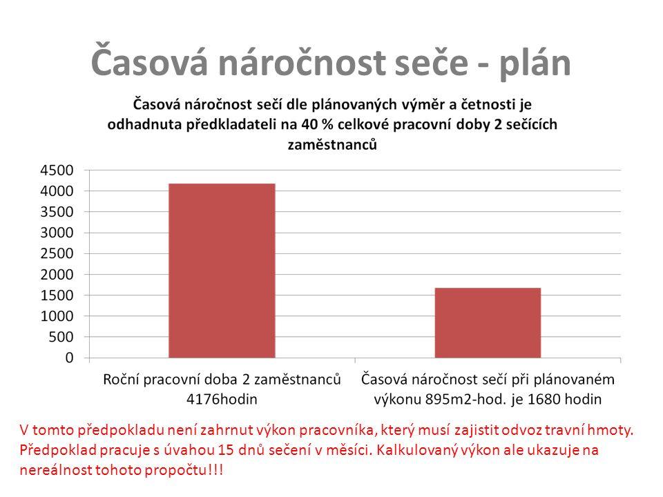 Časová náročnost seče - plán V tomto předpokladu není zahrnut výkon pracovníka, který musí zajistit odvoz travní hmoty.