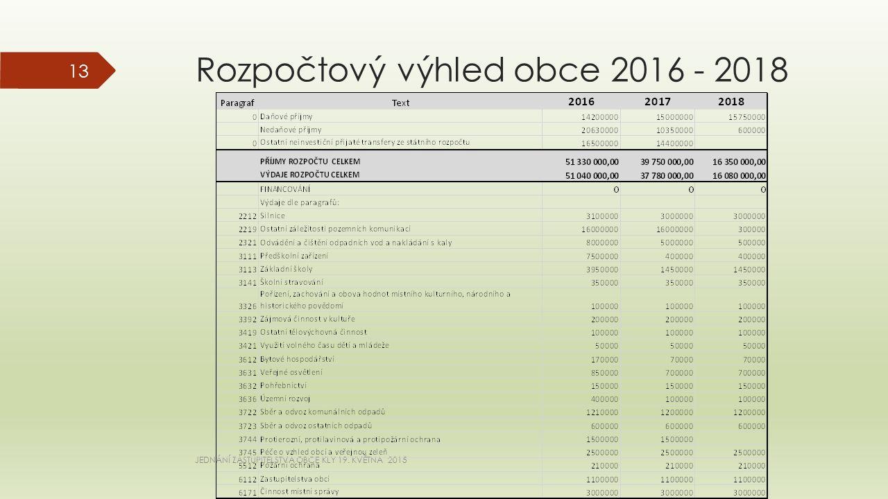 Rozpočtový výhled obce 2016 - 2018 JEDNÁNÍ ZASTUPITELSTVA OBCE KLY 19. KVĚTNA 2015 13