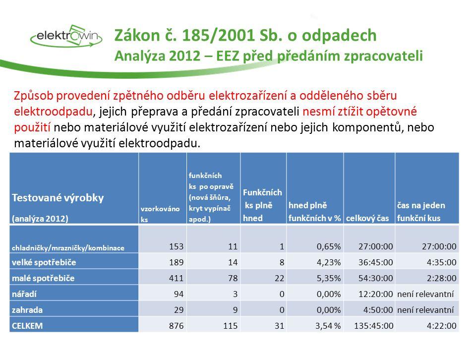 Analýza 2012 – výskyt použitelných EEZ spotřebič Opravené výrobky bez nutnosti použití nových dílů Opravené výrobky s výměnou vadných dílů za novéNeopravitelné výrobky Záruční oprava Pozáruční oprava Záruční oprava Pozáruční oprava Záruční opravaPozáruční oprava VrácenoPředáno Vráceno zákazníkovi Předáno výrobci/ dovozcik recyklaci Chladničky, kombinace chladničky a mrazničky25,68%0,78%41,25%12,84%12,06%0,00% 7,39% Pračky27,93%16,74%46,62%5,51%0,00%0,63%0,00%2,57% Myčky nádobí12,57%50,53%18,39%13,88%1,07%0,47%0,00%3,08% Elektrické sporáky27,88%18,88%30,04%22,48%0,18%0,00% 0,54% Mikrovlnné trouby21,25%7,50%28,33%8,75%11,67%7,50%5,00%10,00% Vysavače19,76%6,29%35,58%20,84%0,00%8,07%4,51%4,96% Žehličky apod.40,74%7,41%32,59%1,48% 0,00% 16,30% Fritovací hrnce50,00%0,00% 50,00% Mlýnky, kávovary30,12%34,94%21,69%4,82%6,02%0,00% 2,41% Vrtačky0,00% 47,30%40,21%0,00% 12,48%0,02% Pily0,00% 33,20%47,89%0,00% 18,91%0,00% Nástroje pro nýtování, přibíjení, šroubování apod.0,00% 1,08%56,22%0,00% 42,70%0,00% Zahradní technika – sekačky, vertikutátory apod.0,00% 19,90%71,22%0,00% 8,88%0,00% Zařízení pro soustružení, frézování, broušení, drcení, řezání, sekání, stříhání, atd.0,00% 39,06%47,07%0,00% 13,87%0,00% odsávače61,54%38,46%0,00%
