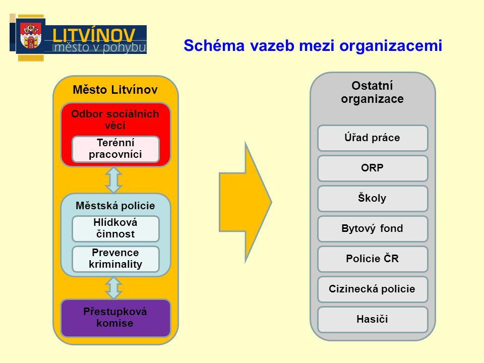"""Od 26.listopadu 2008 je v lokalitě Litvínov-Janov prováděn nepřetržitý monitoring v rámci projektu """"Nulová tolerance ."""