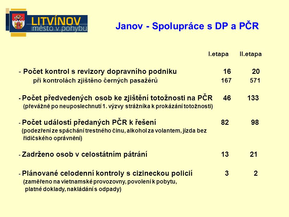 Janov - Spolupráce s DP a PČR I.etapa II.etapa - Počet kontrol s revizory dopravního podniku 16 20 při kontrolách zjištěno černých pasažérů167571 - Počet předvedených osob ke zjištění totožnosti na PČR 46 133 (převážně po neuposlechnutí 1.