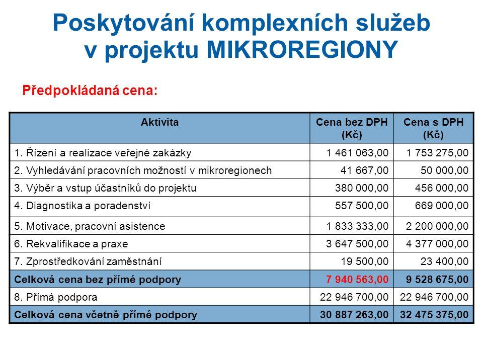 Poskytování komplexních služeb v projektu MIKROREGIONY Předpokládaná cena: AktivitaCena bez DPH (Kč) Cena s DPH (Kč) 1.