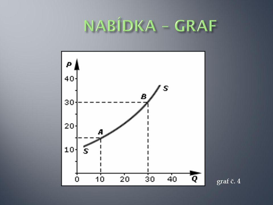 graf č. 4