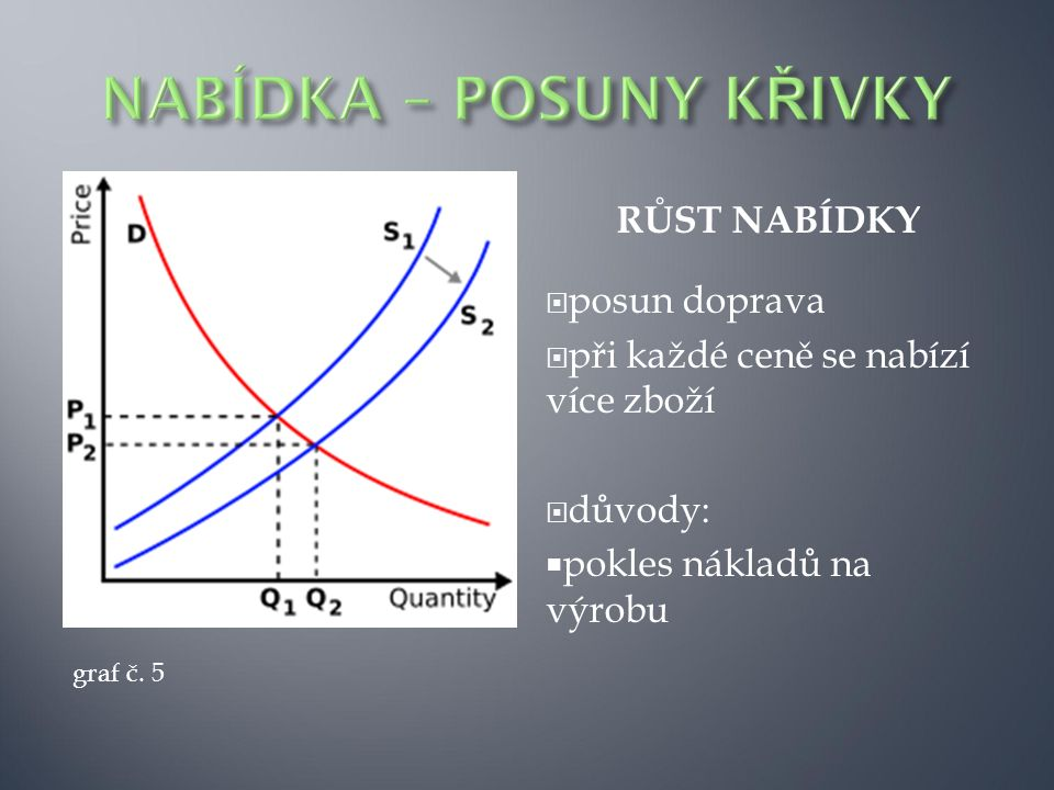 RŮST NABÍDKY  posun doprava  při každé ceně se nabízí více zboží  důvody:  pokles nákladů na výrobu graf č. 5