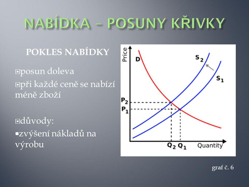 POKLES NABÍDKY  posun doleva  při každé ceně se nabízí méně zboží  důvody:  zvýšení nákladů na výrobu graf č. 6