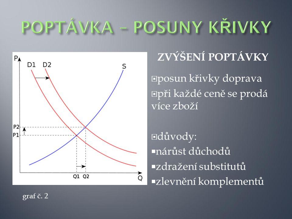 POKLES POPTÁVKY  posun doleva  při každé ceně se prodá méně zboží  důvody:  zlevnění substitutů  zdražení komplementů graf č.