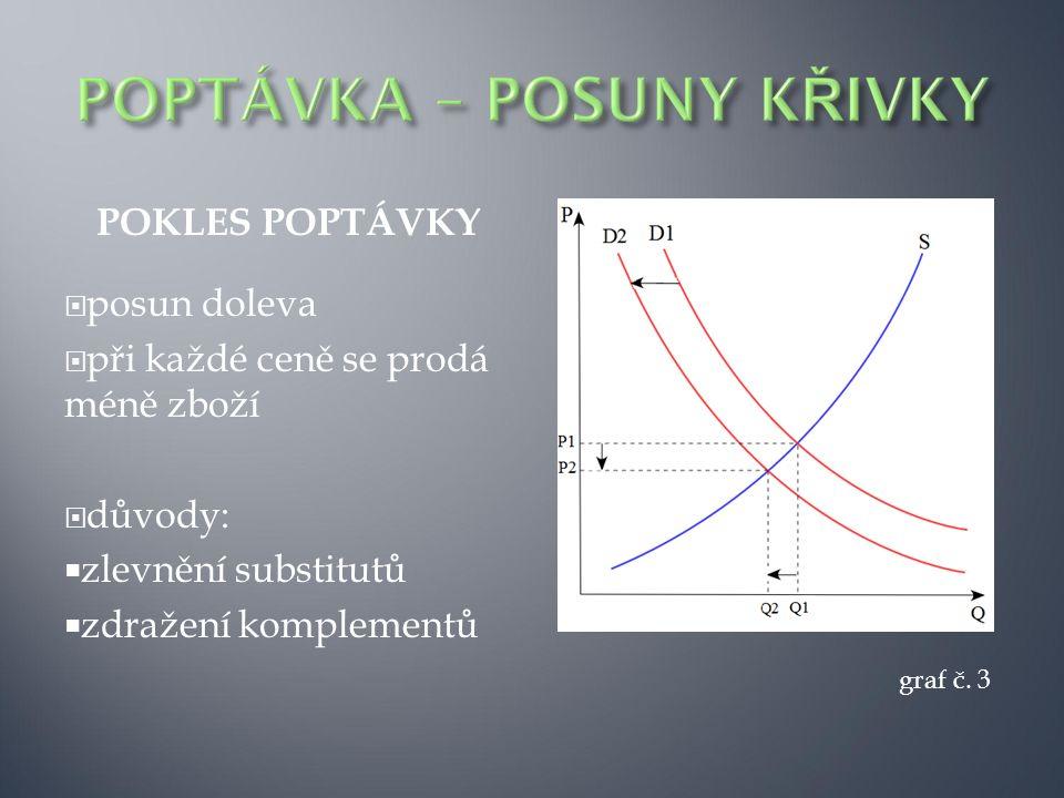 POKLES POPTÁVKY  posun doleva  při každé ceně se prodá méně zboží  důvody:  zlevnění substitutů  zdražení komplementů graf č. 3