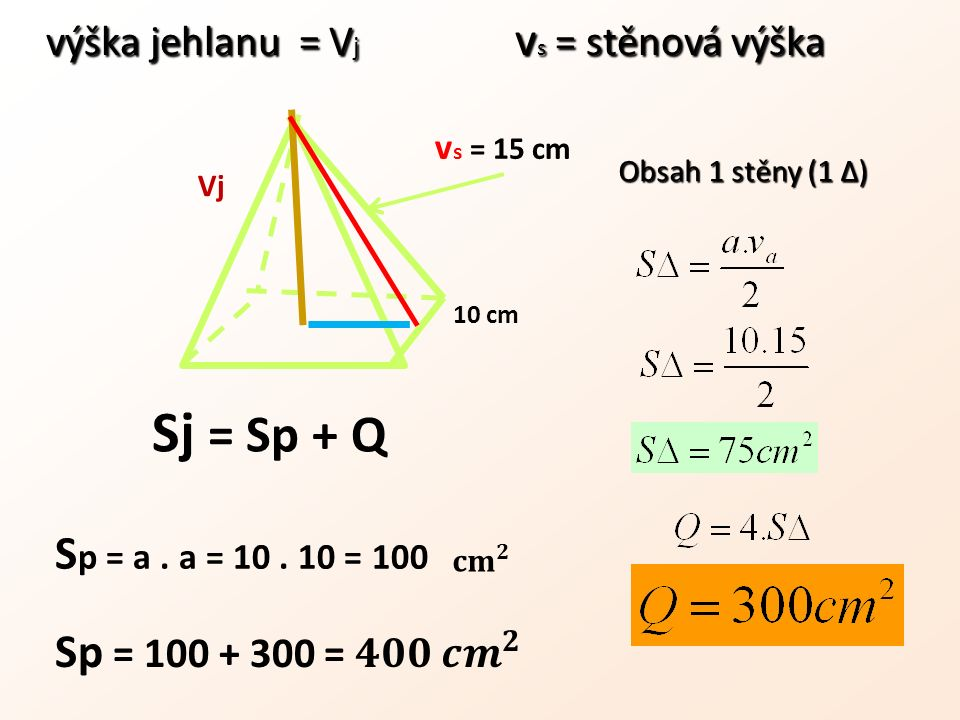 výška jehlanu = V j v s = stěnová výška výška jehlanu = V j v s = stěnová výška 10 cm v s = 15 cm Obsah 1 stěny (1 Δ) Vj Sj = Sp + Q S p = a. a = 10.