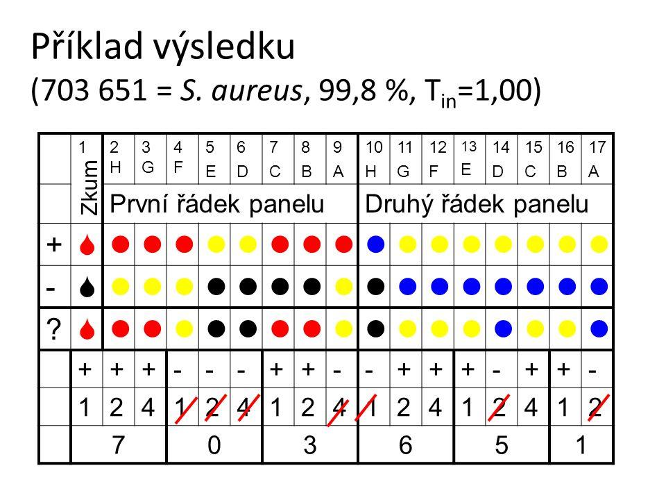 Příklad výsledku (703 651 = S. aureus, 99,8 %, T in =1,00) 12H2H 3G3G 4F4F 5E5E 6D6D 7C7C 8B8B 9A9A 10 H 11 G 12 F 13 E 14 D 15 C 16 B 17 A První řáde