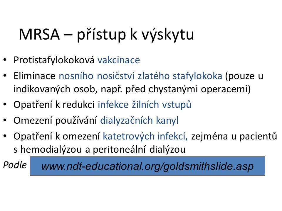 MRSA – přístup k výskytu Protistafylokoková vakcinace Eliminace nosního nosičství zlatého stafylokoka (pouze u indikovaných osob, např. před chystaným