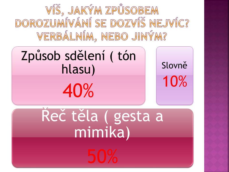 Řeč těla ( gesta a mimika) 50% Způsob sdělení ( tón hlasu) 40% Slovně 10%