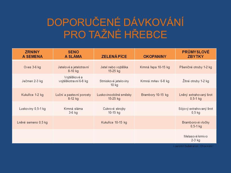 DOPORUČENÉ DÁVKOVÁNÍ PRO TAŽNÉ HŘEBCE ZRNINY A SEMENA SENO A SLÁMAZELENÁ PÍCEOKOPANINY PRŮMYSLOVÉ ZBYTKY Oves 3-6 kgJetelové a jetelotravní 8-10 kg Jetel nebo vojtěška 15-25 kg Krmná řepa 10-15 kgPšeničné otruby 1-2 kg Ječmen 2-3 kg Vojtěškové a vojtěškotravní 6-8 kgStrniskové jeteloviny 10 kg Krmná mrkev 6-8 kgŽitné otruby 1-2 kg Kukuřice 1-2 kgLuční a pastevní porosty 8-12 kg Luskovinoobilné směsky 15-25 kg Brambory 10-15 kgLněný extrahovaný šrot 0,5-1 kg Luskoviny 0,5-1 kgKrmná sláma 3-6 kg Cukrové skrojky 10-15 kg Sójový extrahovaný šrot 0,5 kg Lněné semeno 0,5 kgKukuřice 10-15 kgBramborové vločky 0,5-1 kg Melasové krmivo 2-3 kg / Jaromír Dušek a kol.: Chov koní /