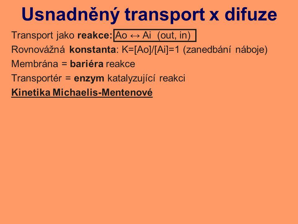 Usnadněný transport x difuze Transport jako reakce: Ao ↔ Ai (out, in) Rovnovážná konstanta: K=[Ao]/[Ai]=1 (zanedbání náboje) Membrána = bariéra reakce Transportér = enzym katalyzující reakci Kinetika Michaelis-Mentenové