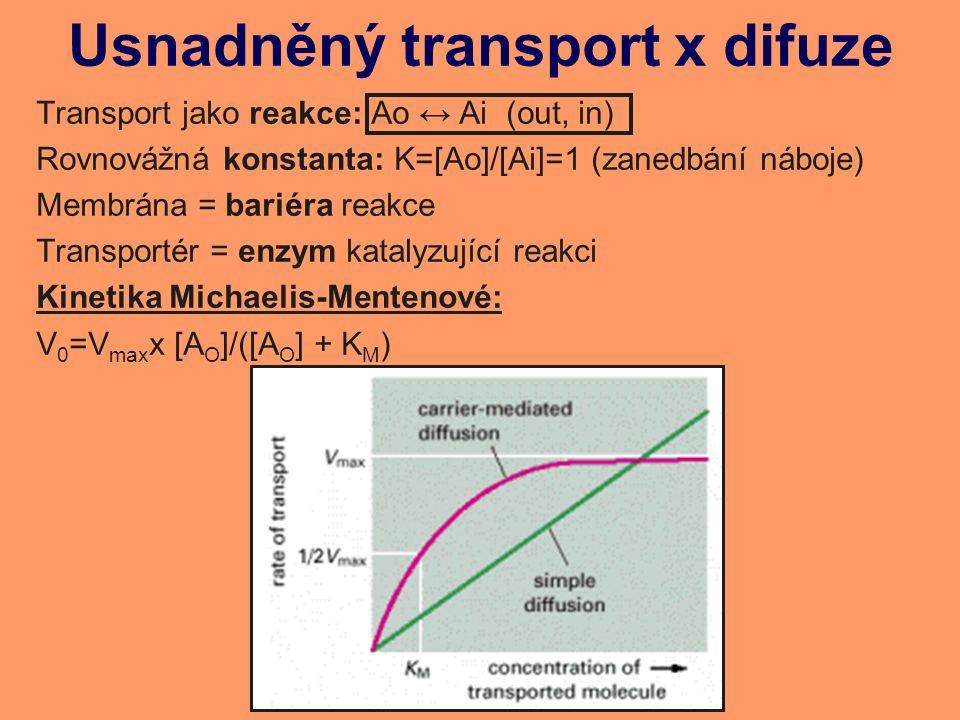 Usnadněný transport x difuze Transport jako reakce: Ao ↔ Ai (out, in) Rovnovážná konstanta: K=[Ao]/[Ai]=1 (zanedbání náboje) Membrána = bariéra reakce Transportér = enzym katalyzující reakci Kinetika Michaelis-Mentenové: V 0 =V max x [A O ]/([A O ] + K M )