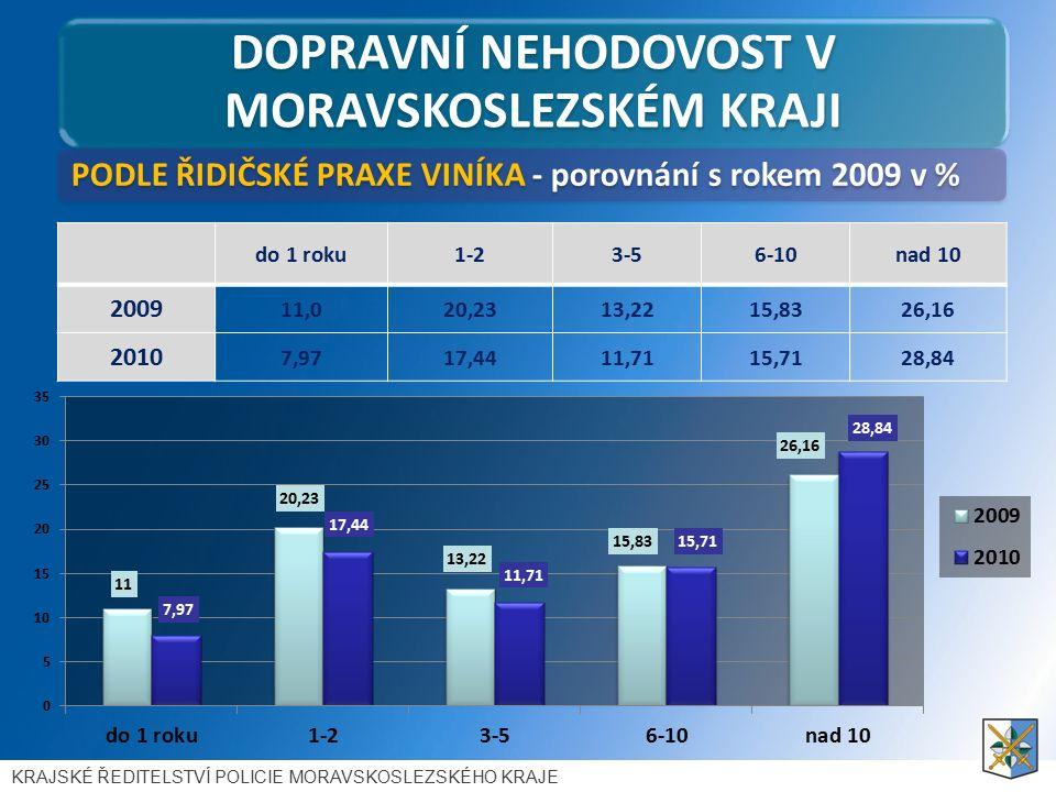 DOPRAVNÍ NEHODOVOST V MORAVSKOSLEZSKÉM KRAJI PODLE ŘIDIČSKÉ PRAXE VINÍKA - porovnání s rokem 2009 v % KRAJSKÉ ŘEDITELSTVÍ POLICIE MORAVSKOSLEZSKÉHO KRAJE do 1 roku1-23-56-10nad 10 2009 11,020,2313,2215,8326,16 2010 7,9717,4411,7115,7128,84