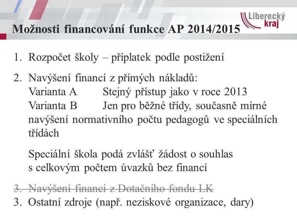 Možnosti financování funkce AP 2014/2015 1.Rozpočet školy – příplatek podle postižení 2.Navýšení financí z přímých nákladů: Varianta A Stejný přístup jako v roce 2013 Varianta BJen pro běžné třídy, současně mírné navýšení normativního počtu pedagogů ve speciálních třídách Speciální škola podá zvlášť žádost o souhlas s celkovým počtem úvazků bez financí 3.Navýšení financí z Dotačního fondu LK 3.