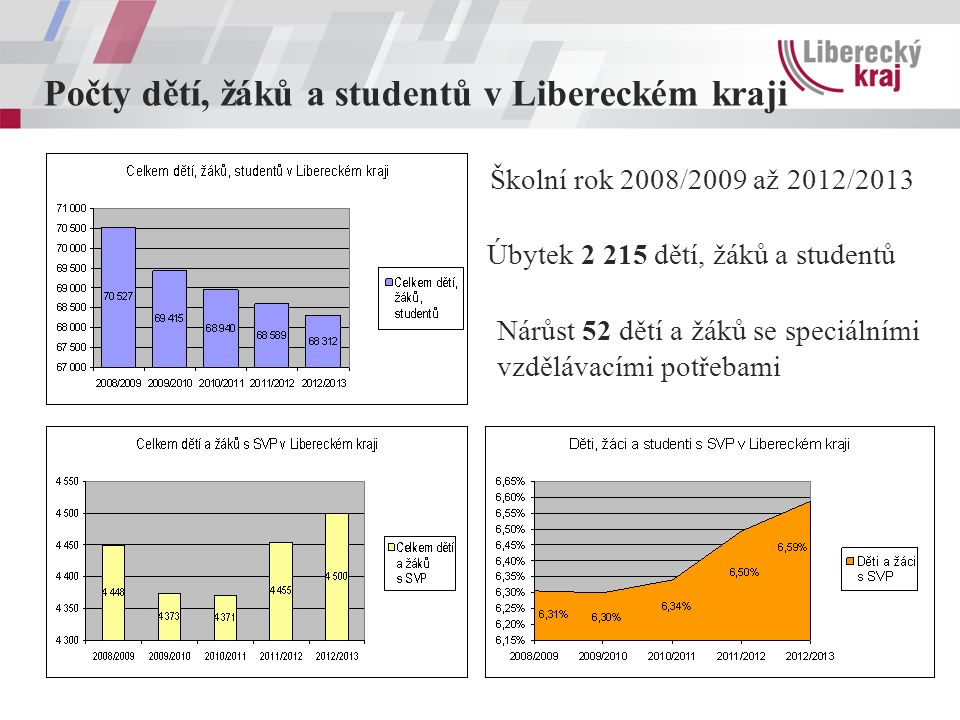 Počty dětí, žáků a studentů v Libereckém kraji Úbytek 2 215 dětí, žáků a studentů Nárůst 52 dětí a žáků se speciálními vzdělávacími potřebami Školní r