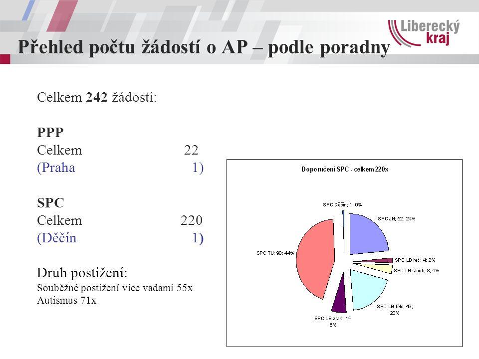 Přehled počtu žádostí o AP – podle poradny Celkem 242 žádostí: PPP Celkem 22 (Praha 1) SPC Celkem220 (Děčín 1) Druh postižení: Souběžné postižení více