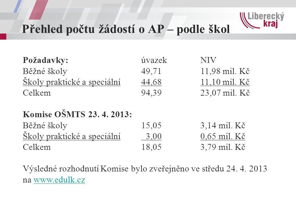 Přehled počtu žádostí o AP – podle škol Požadavky: úvazekNIV Běžné školy49,7111,98 mil.