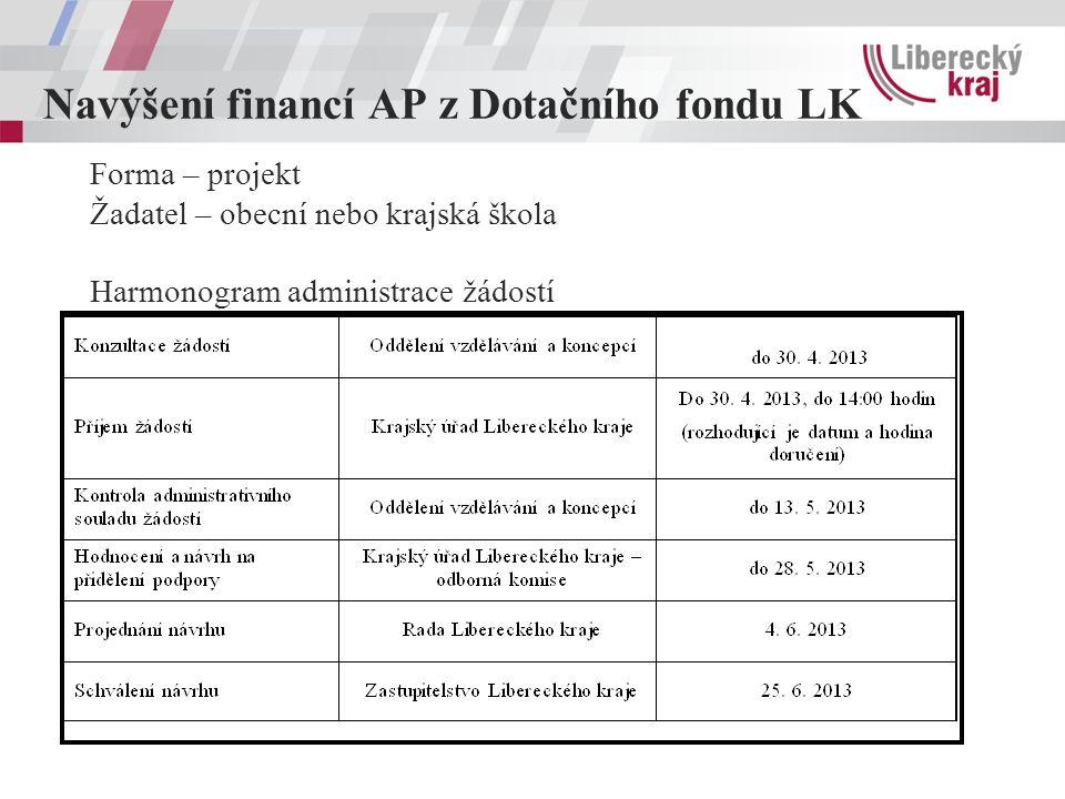 Navýšení financí AP z Dotačního fondu LK Forma – projekt Žadatel – obecní nebo krajská škola Harmonogram administrace žádostí
