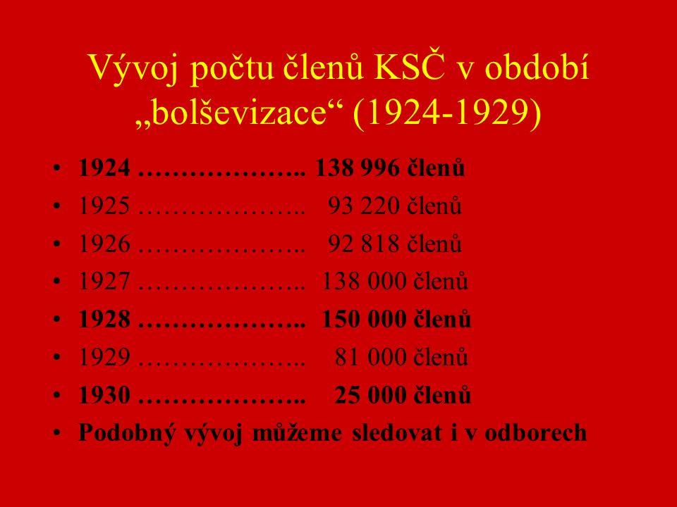 """Vývoj počtu členů KSČ v období """"bolševizace (1924-1929) 1924 ……………….."""