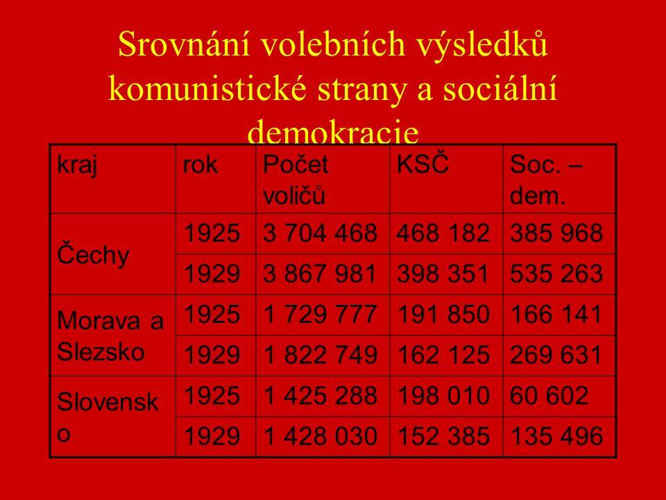 Srovnání volebních výsledků komunistické strany a sociální demokracie krajrokPočet voličů KSČSoc.