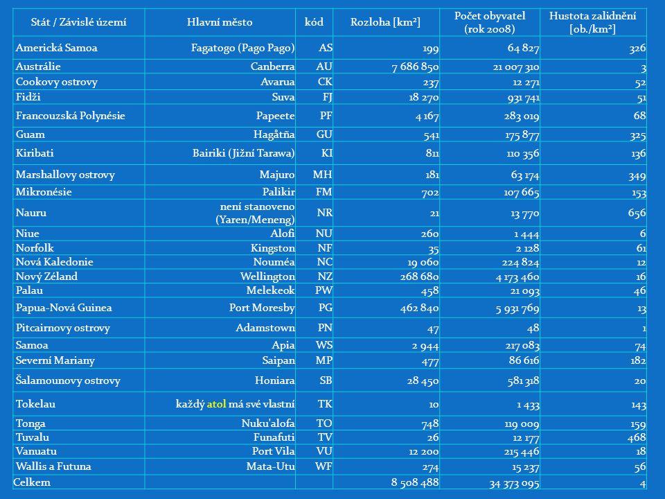 Z ávislá území (Austrálie) Ostrovy korálového moře skupina tropických ostrůvků a útesů v Korálovém moři (cca 30 samostatných útesů a ato lů, 12 z nich je zcela pod vodou nebo se vynořují jen za odlivu, 18 zbývajících se skládá z celkového počtu asi 51 ostrůvků a přesypů), na některých je vegetace hnízdiště ptáků a želv