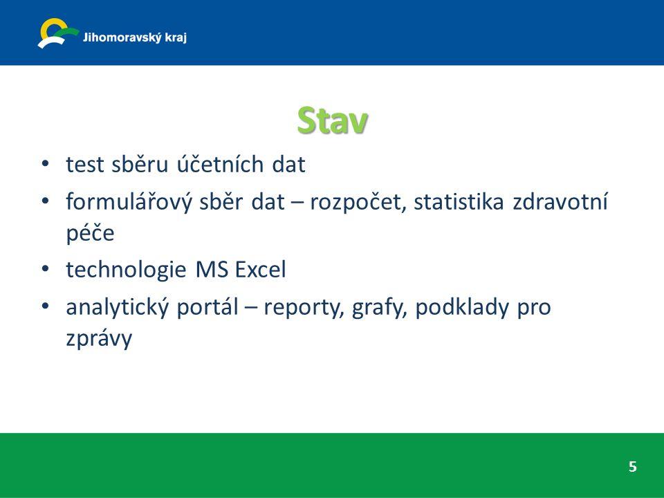 Stav test sběru účetních dat formulářový sběr dat – rozpočet, statistika zdravotní péče technologie MS Excel analytický portál – reporty, grafy, podklady pro zprávy 5