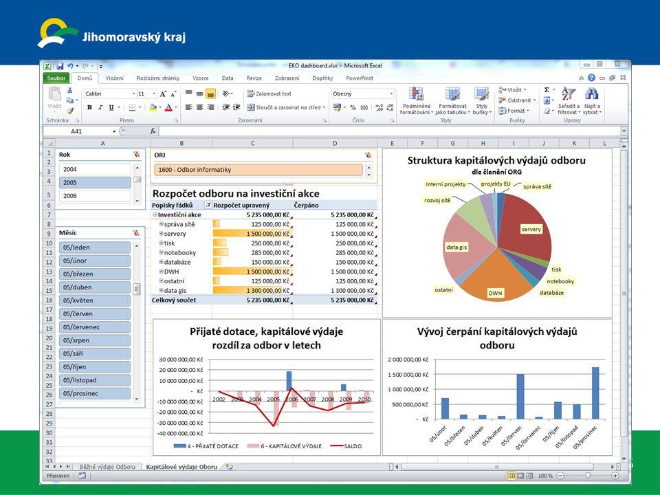 Práce, využití analytický portál – MS Sharepoint interní x externí – veřejnost x přihlášení 7